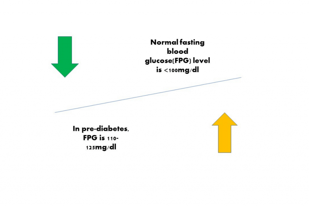 Chart showing blood glucose levels in prediabetes