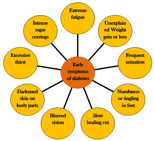 Chart showing early symptoms of diabetes